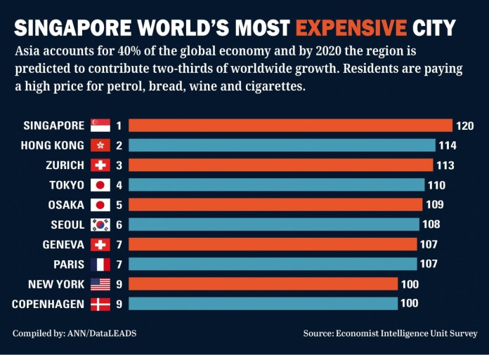 Asia houses 50 per cent of the world 39 s most expensive for List of best cities to live in the world